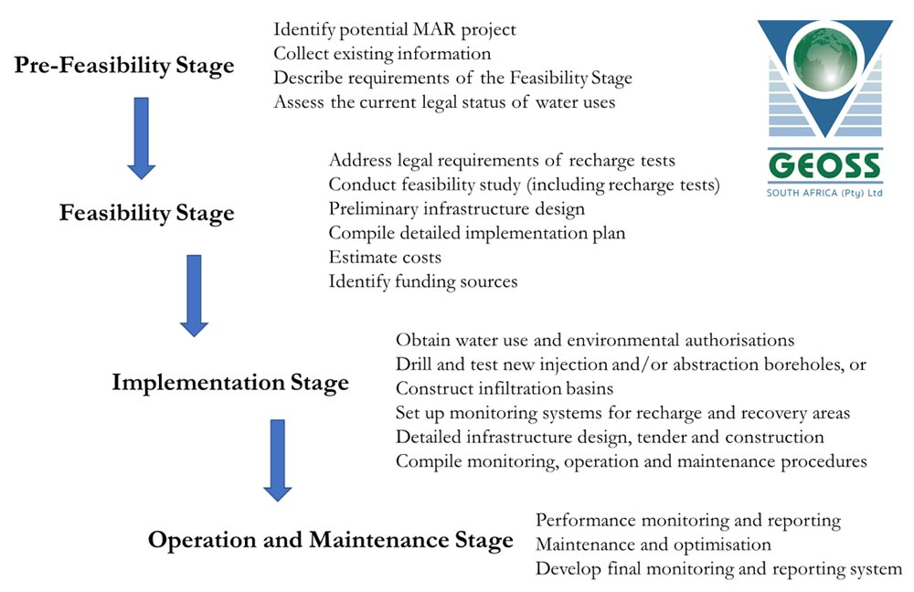 Project Stages for Successful MAR Schemes